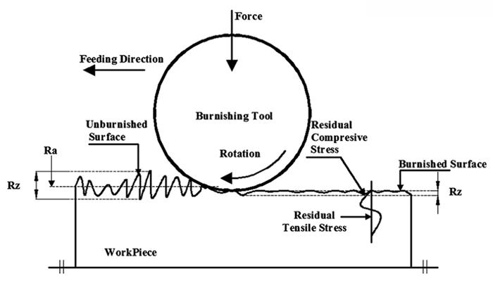 Que diriez-vous du processus de RBT roller_burnishing outils de brunissage RBT